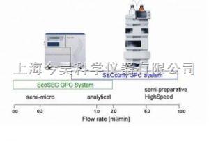 EcoSEC系列GPC 德国PSS公司凝胶渗透色谱产品图片